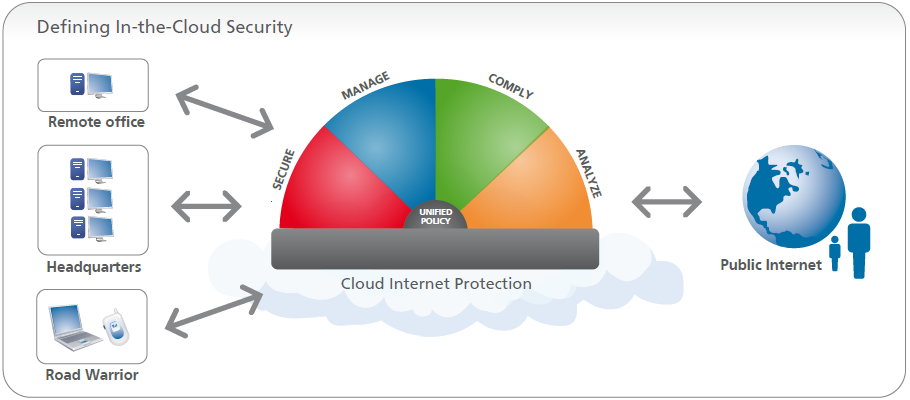 Defining In-the-Cloud Security